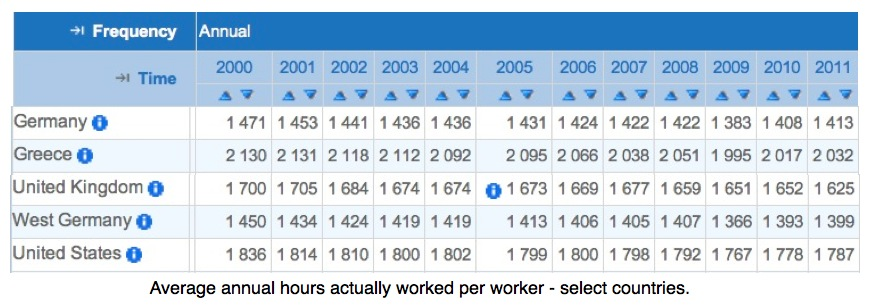 OECD-Countires-Annual-hours-worked